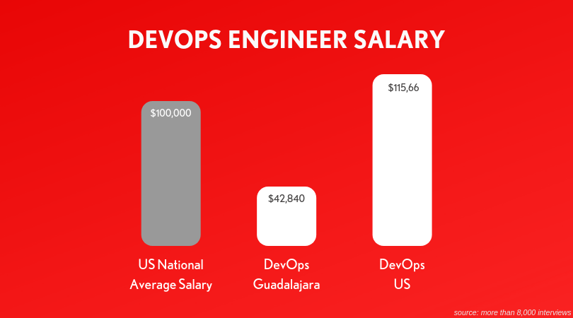 Developer-Operations-Engineer-DevOps-Salary