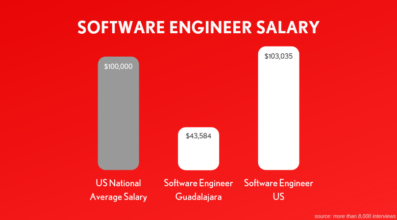 software-engineer-salary