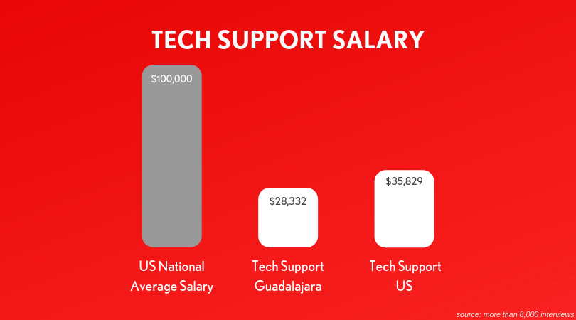 tech-support-salary