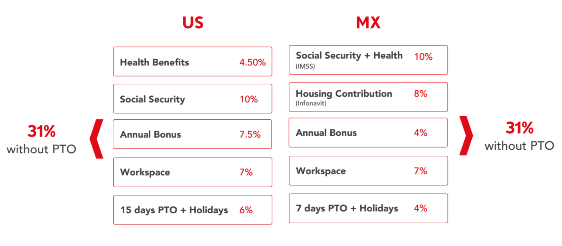 benefits comparasion mex vs us