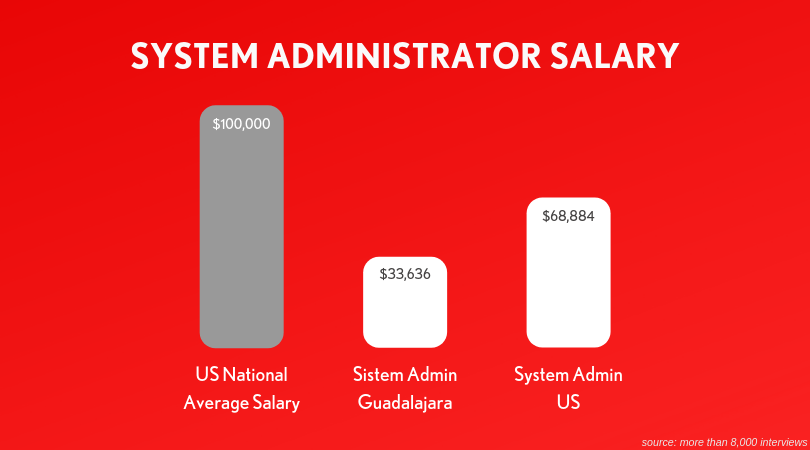 System-Administrator-Salary