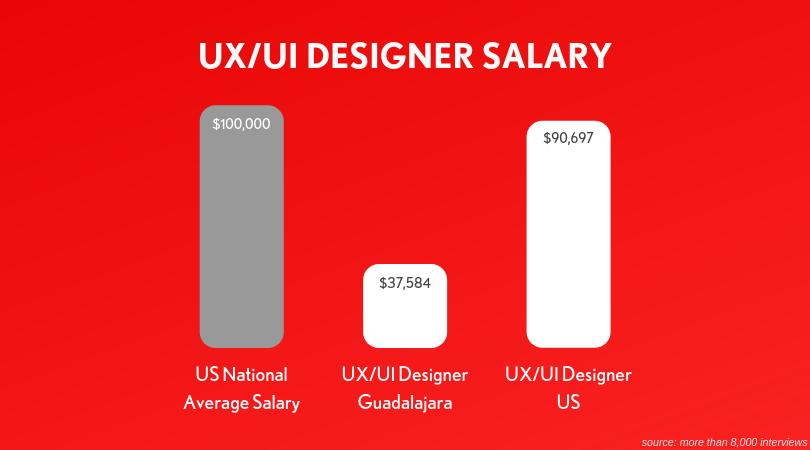 ux ui designer salary