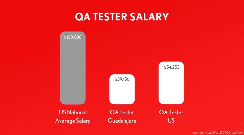 QA-tester-salary
