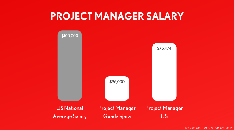project-manager-salary