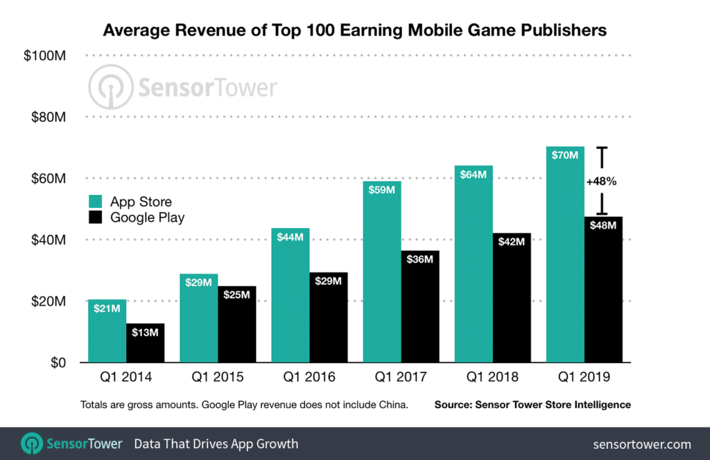 revenue mobile game developers