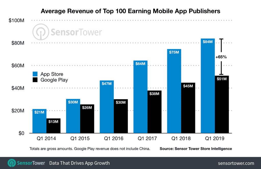 ganancias de app store vs google play store