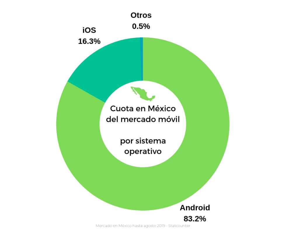 ios vs android cuota de mercado en mexico