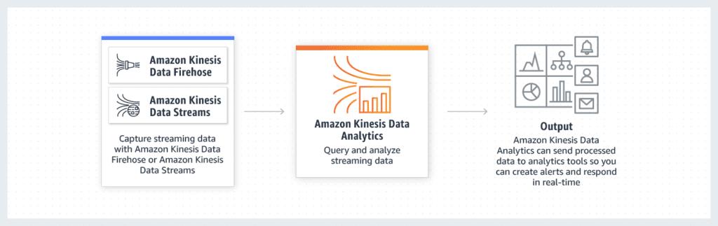 Amazon-Kinesis-Data-Analytics