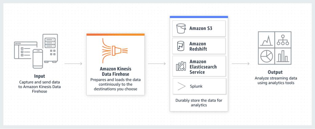 Amazon-Kinesis-Data-Firehose