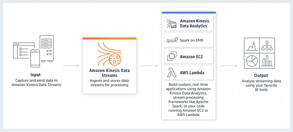 Amazon-Kinesis-Data-Streams