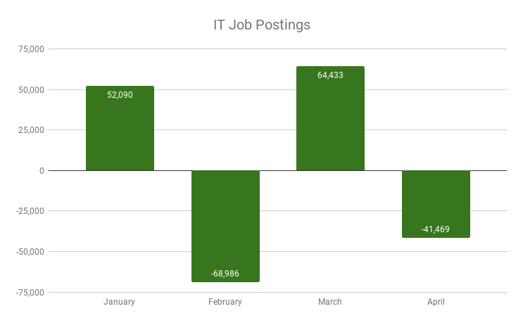 IT Job postings that companies added to the labor market between March and April, the larger majority are roles of Software and Application Developers, User Support Specialists, System Engineers and Analysts, and Web Developers.