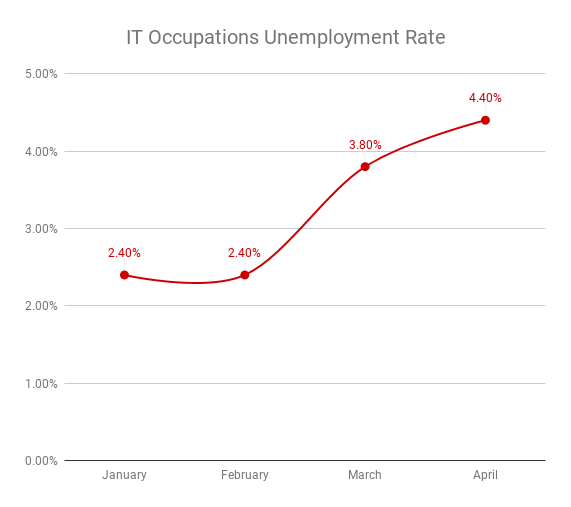 IT Occupations Unemployment Rate