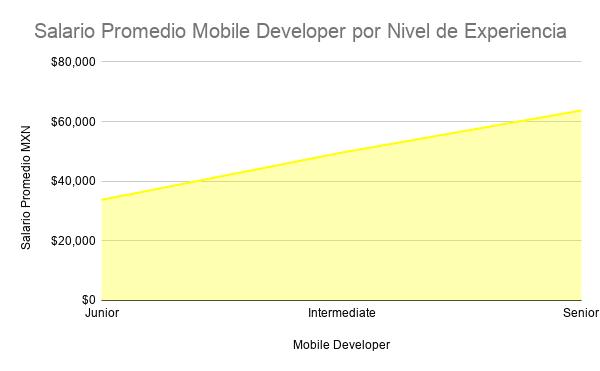 salario de mobile developer segun experiencia