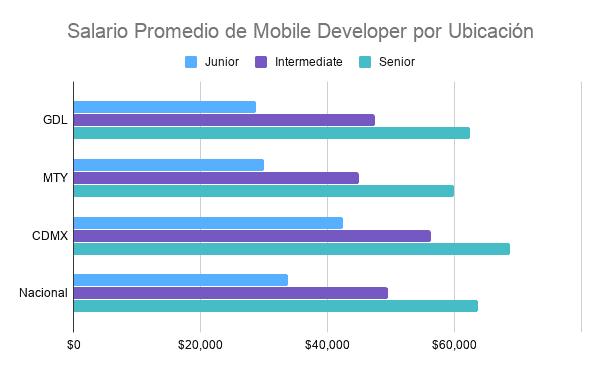 salario promedio de mobile developer por estado en mexico