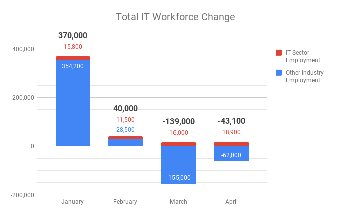 Total IT Workforce Change