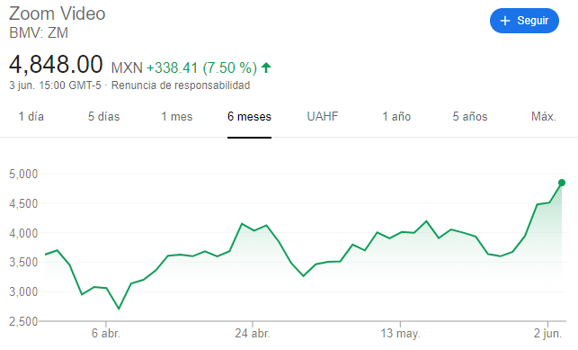 Zoom stock value covid 19