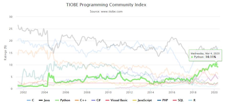 lenguajes de programacion mas populares