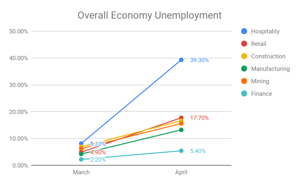March and April accelerate in job losses, which are entirely eclipsed when looking at the broader economy, where industries have lost up to 20-30% of their workforce.