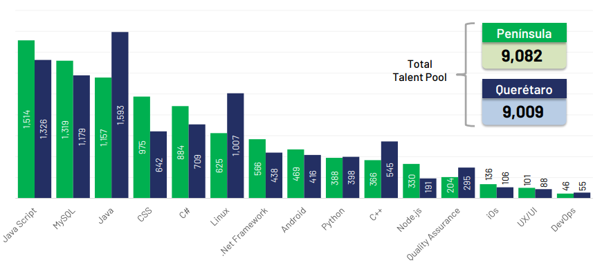 Yucatan's specialized talent pool has grown bigger than Queretaro's in less the amount of time.