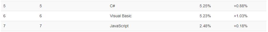 TIOBE clasifica a JavaScript como el séptimo lenguaje de programación más popular
