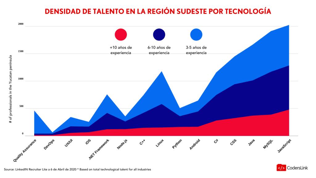 Graduados de tecnología STEM en Yucatan