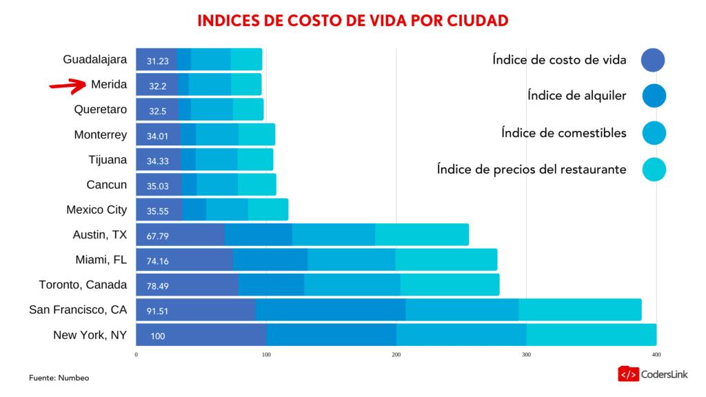 indice de costo de vida yucatan