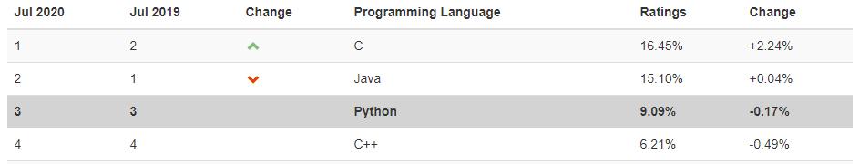 python_tiobe_4
