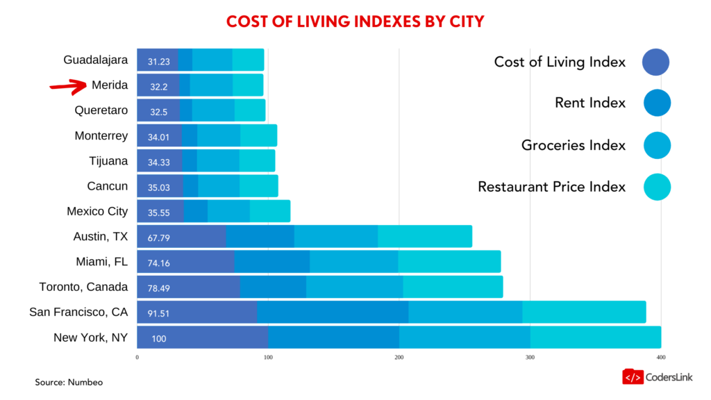 erida offers a reduced cost of living compared to the United States and European countries.