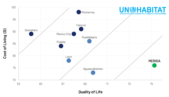 Sources: United Nations City Prosperity Index Mexico 2018 and Expatisan on February 11th, 2020.