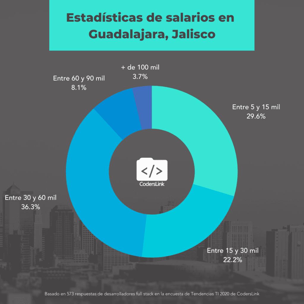 salarios para programadores en guadalajara jalisco