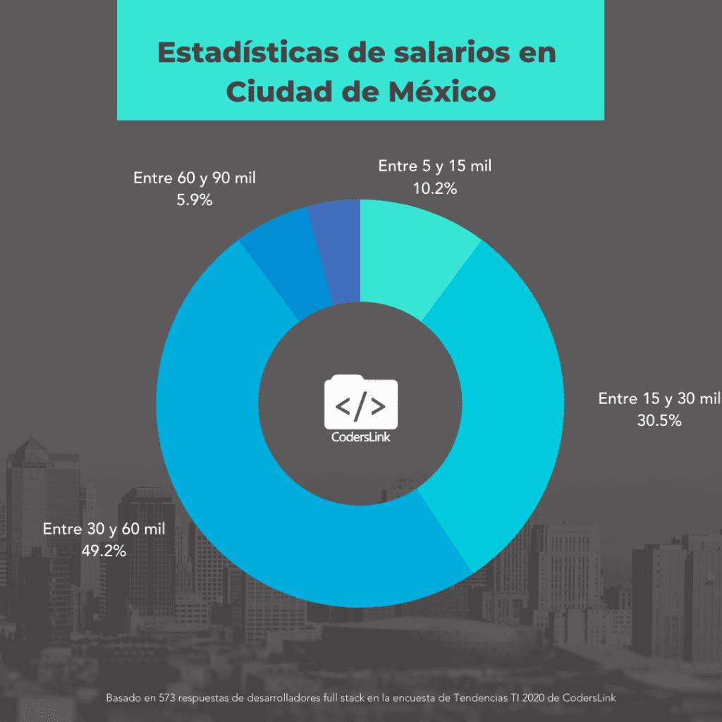 salarios para programadores en ciudad de mexico