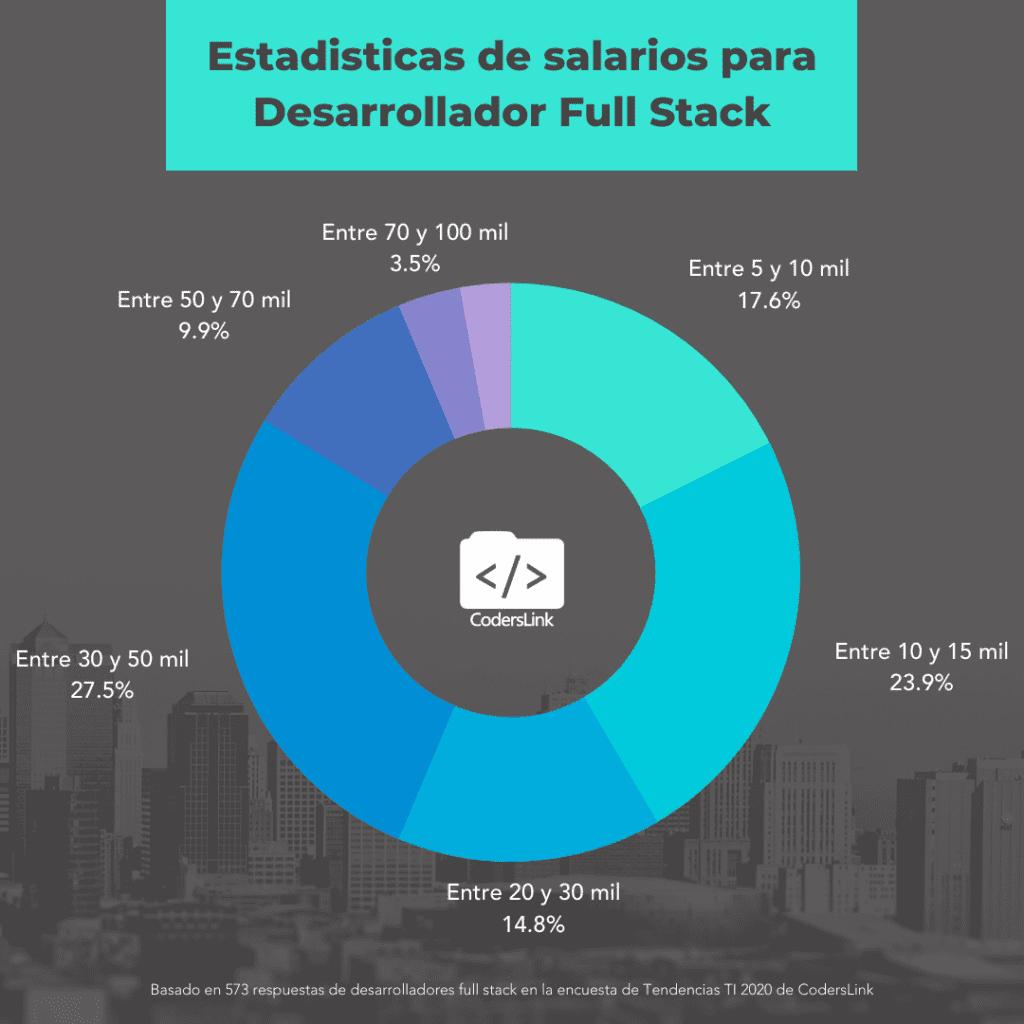 salarios para programadores full stack en mexico