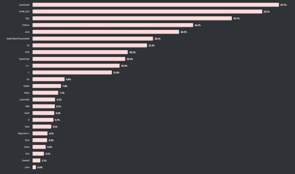 StackOverflow, C # es el séptimo lenguaje más popular