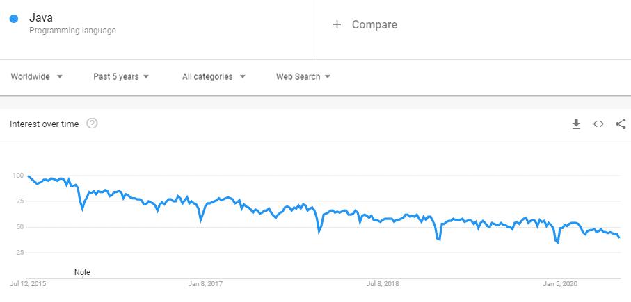 google trends Java