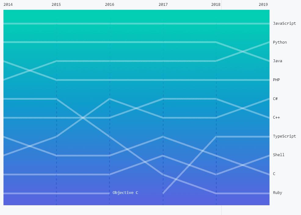 Octoverse pone un lugar arriba a C # como el quinto lenguaje de programación más popular