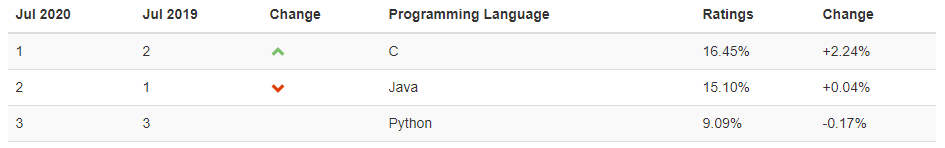 lenguaje de programación más popular, según TIOBE