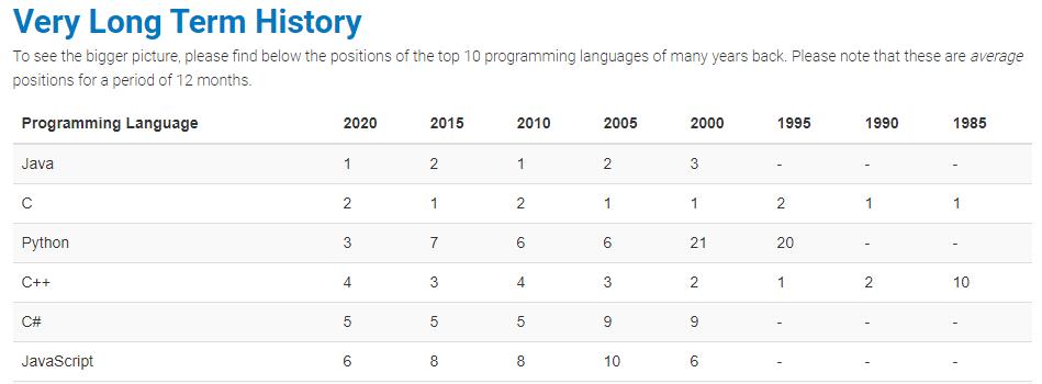 Java en el popular ranking TIOBE: