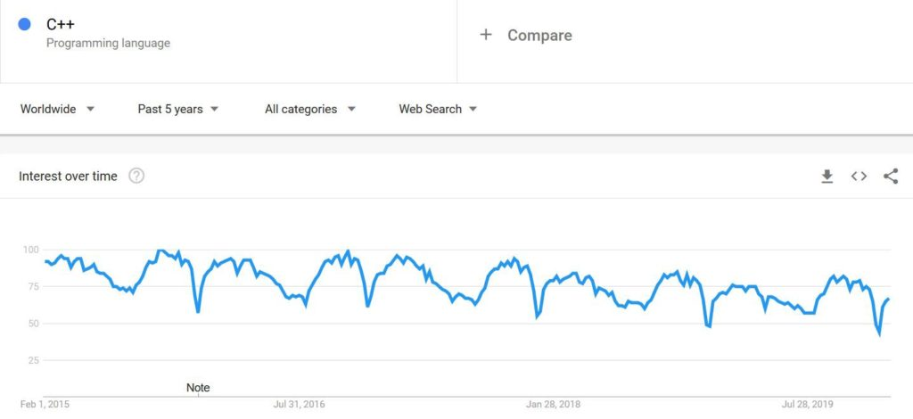 c++ google trends