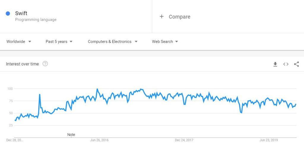 Google también muestran un fuerte aumento en la popularidad de Swift