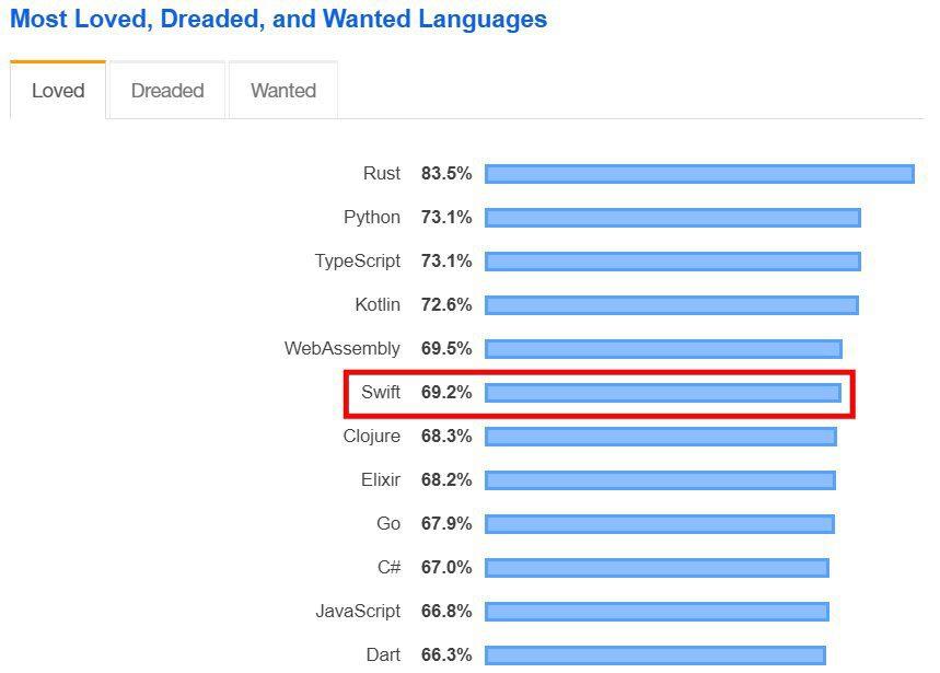 Swift es muy popular entre los desarrolladores y ocupa el sexto lugar en la lista de los idiomas más queridos