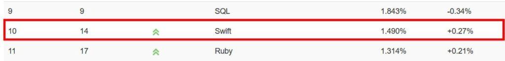 Swift también se ha impulsado a las 10 principales listas de lenguajes de programación más populares en el índice TIOBE