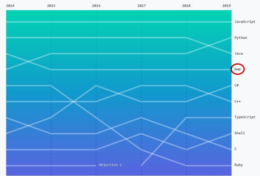Octoverse ha clasificado PHP como el cuarto lenguaje de programación más popular