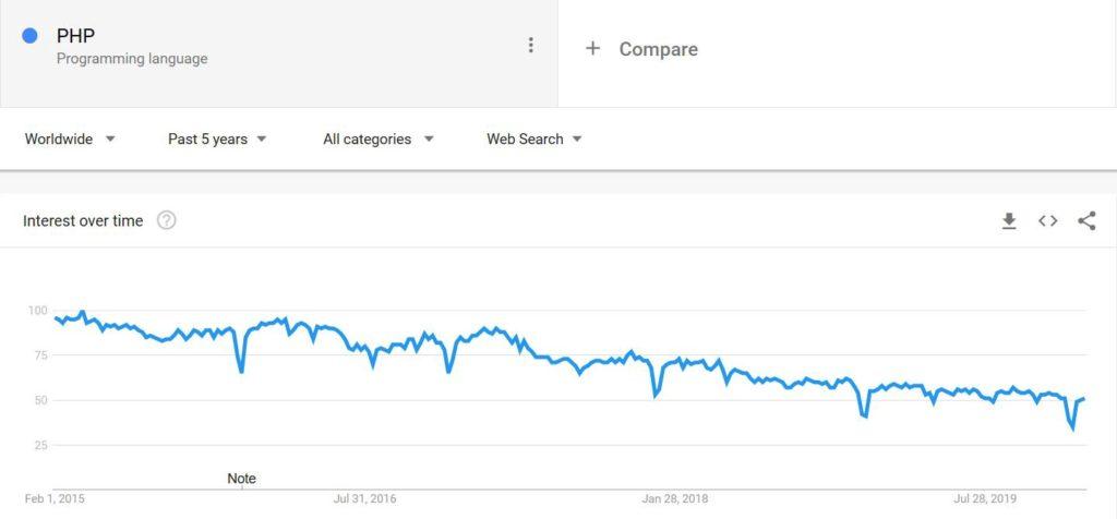 En Google PHP está perdiendo relevancia año tras año