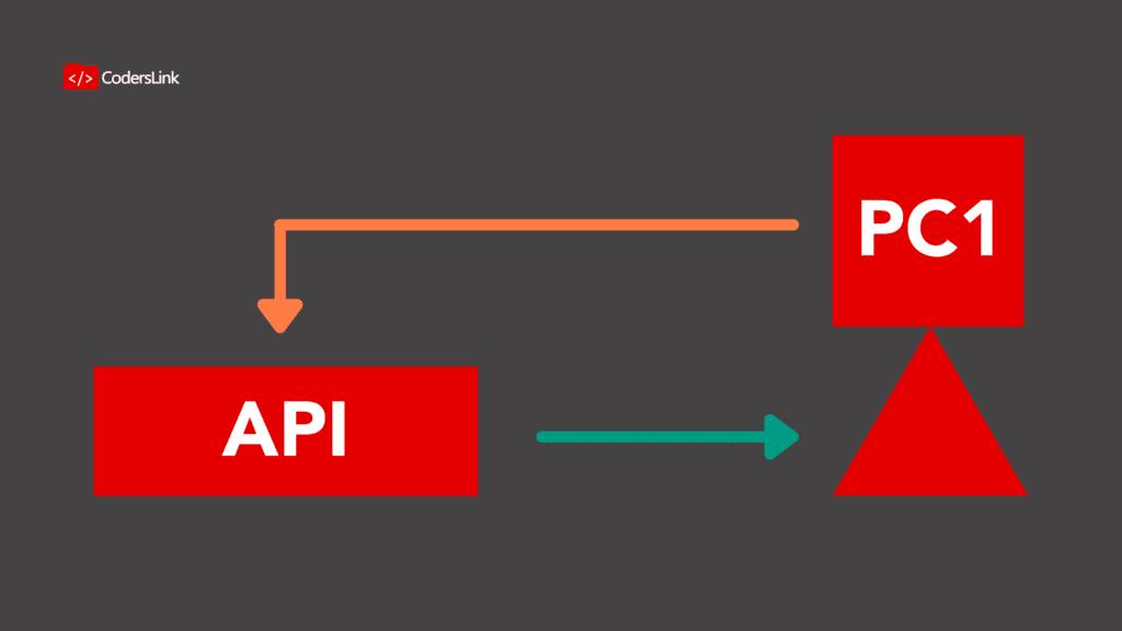 na API (Interfaz de programación de aplicaciones o application programming interface) es un conjunto de funciones o subrutinas que permiten la comunicación entre dispositivos