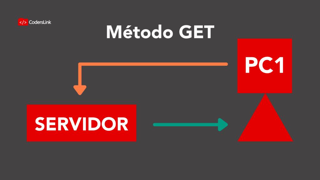 método GET