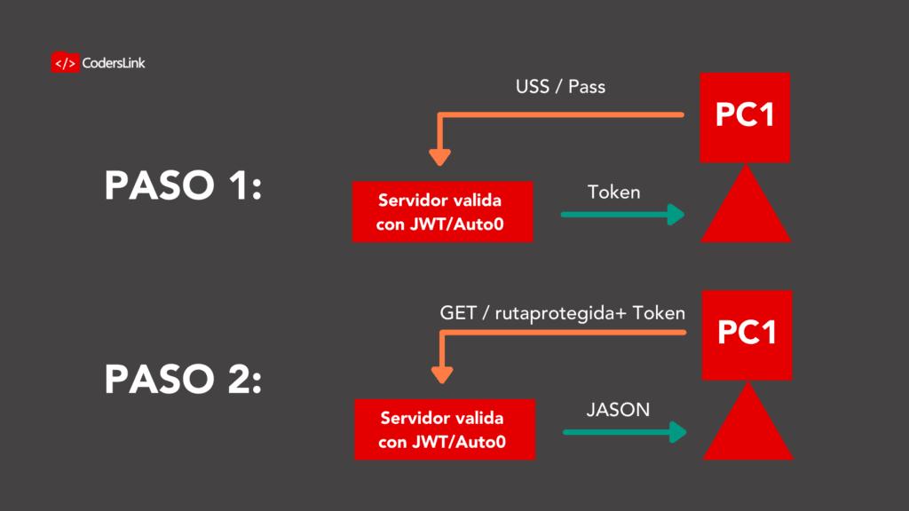 Si el token aún es válido: La data (JSON) de la ruta.