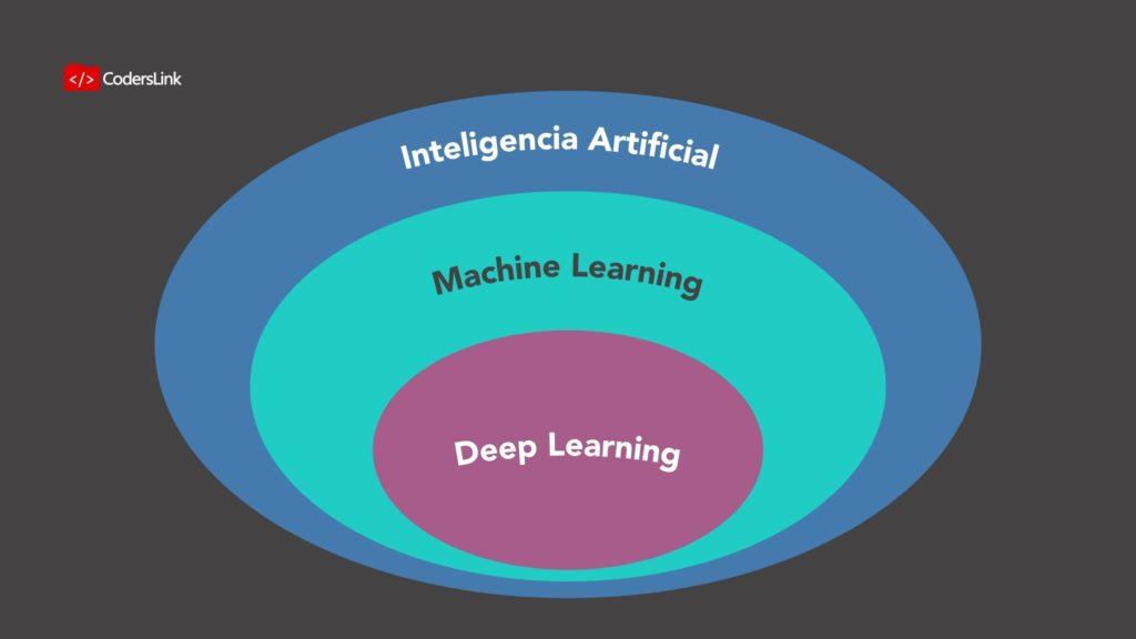 Deep Learning es el método de machine learning en el que se usan redes neuronales de múltiples capas. Machine learning son las técnicas para hacer que una máquina aprenda a hacer tareas sin programación explícita. Inteligencia artificial es el estudio de la inteligencia llevada a cabo por máquinas. Incluye robots, inteligencia artificial generada (AGI), etc.