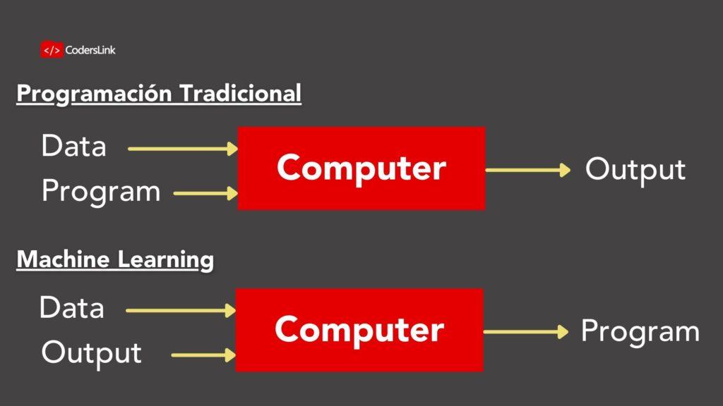 Una explicación simple es la siguiente: si en programación tradicional el programador escribe explícitamente las instrucciones para resolver un problema; en Machine Learning, el programa aprende dichas instrucciones por sí mismo. El programador se preocupa de crear un modelo y supervisar su entrenamiento.