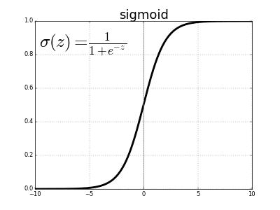 gráfica de la función sigmoide junto a su fórmula