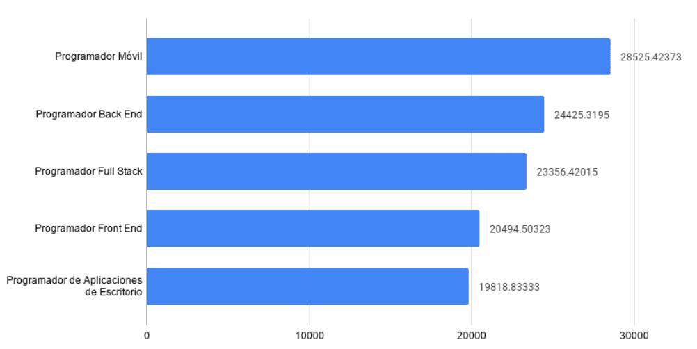 Empleos TI reporta que el salario promedio de un desarrollador back end es de $24,425 pesos mensuales (el segundo mejor pagado en su lista).